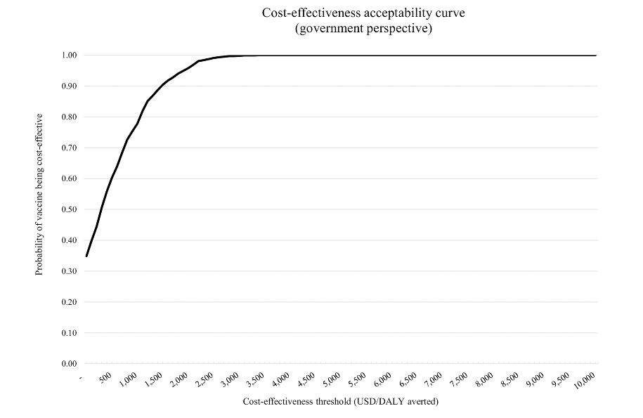 Graph demonstrating cost-effectiveness acceptability curve - government perspective