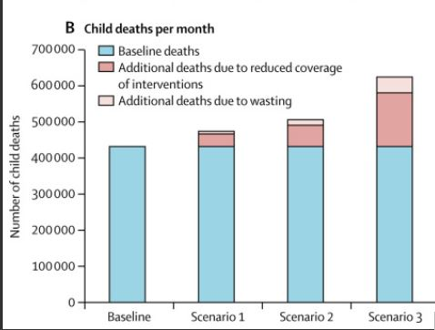 Graph of baseline and additional child deaths