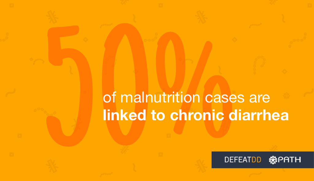 50% of malnutrition cases are linked to chronic diarrhea