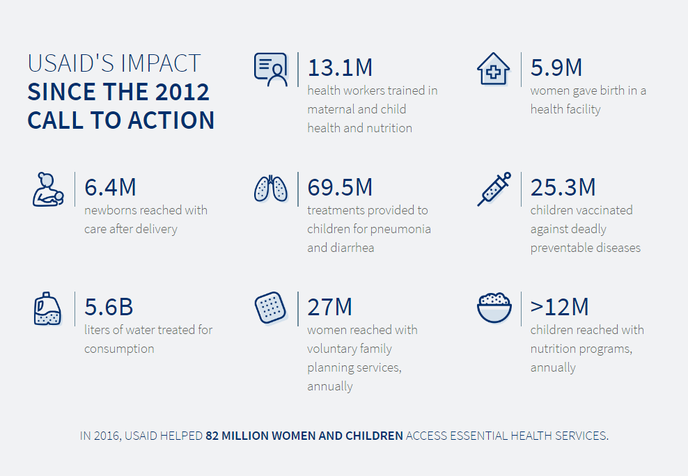Graph that shows USAID's impact since the 2012 Call to Action launch