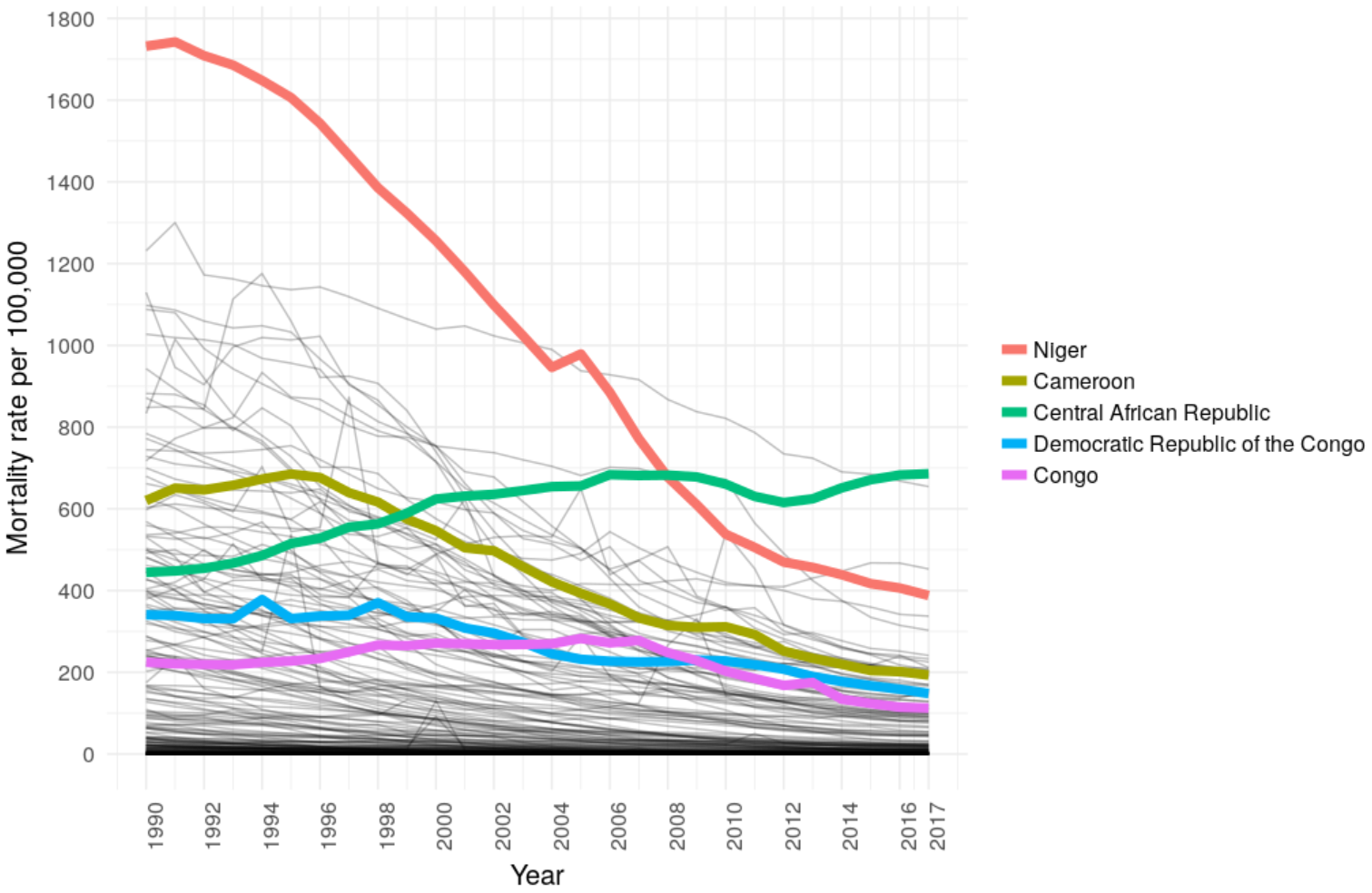 Graph showing diarrhea mortality rates in select countries, 1990-2017