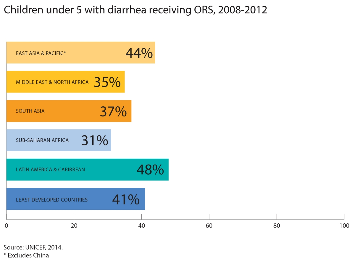 Percentages of children under 5 receiving ORS, 2008-2012
