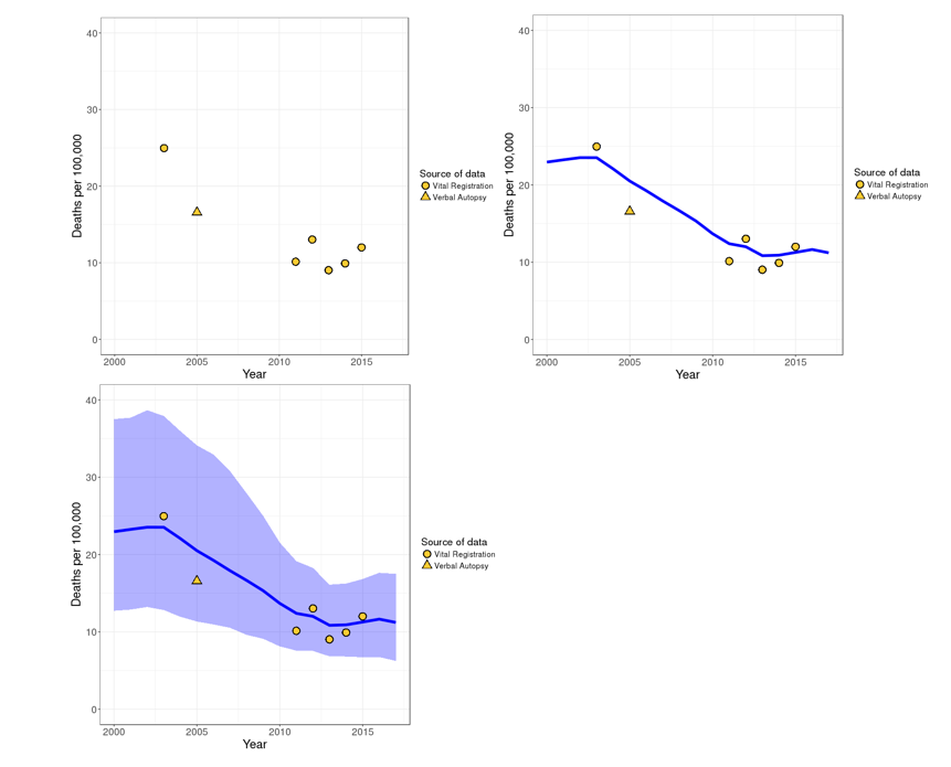 Plots and trends of diarrhea mortality in Thailand