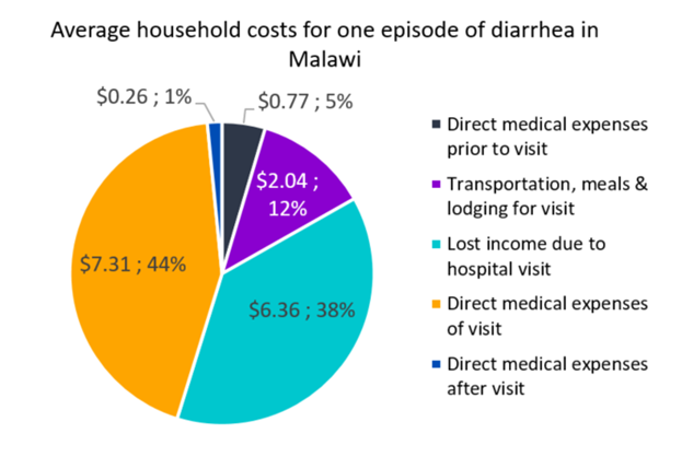 Average household costs for one episode of diarrhea in Malawi