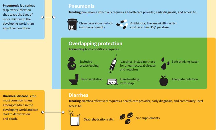 Overlapping interventions for pneumonia and diarrhea