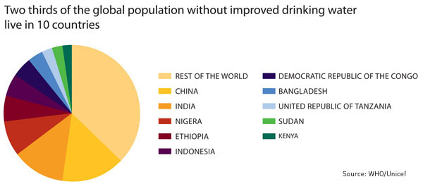 2/3 of the global population without safe drinking water live in 10 countries