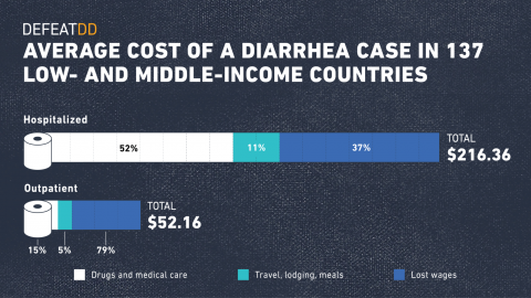 Bar chart showing average cost of diarrhea